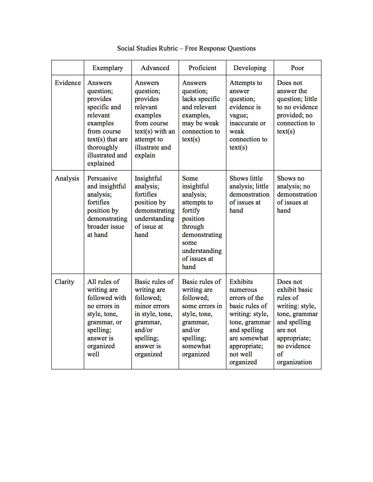 Short response writing across the curriculum rubric